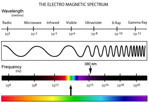 [Above] All vibrations of energy are part of the electro-magnetic spectrum. These include electrical energy heat sound light radio waves and radioactive ...  sc 1 th 187 & Does DNA Emit Light? azcodes.com