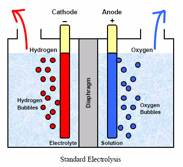 Hydrogen Oxygen Fuel Cell >> Free Energy -- the secret they can't kill.