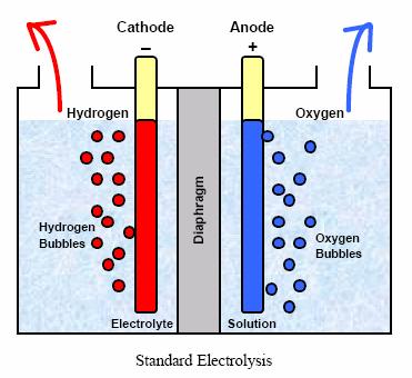 Как утилизировать электролит в домашних условиях - ХимиК.Ру :: Интернет журнал
